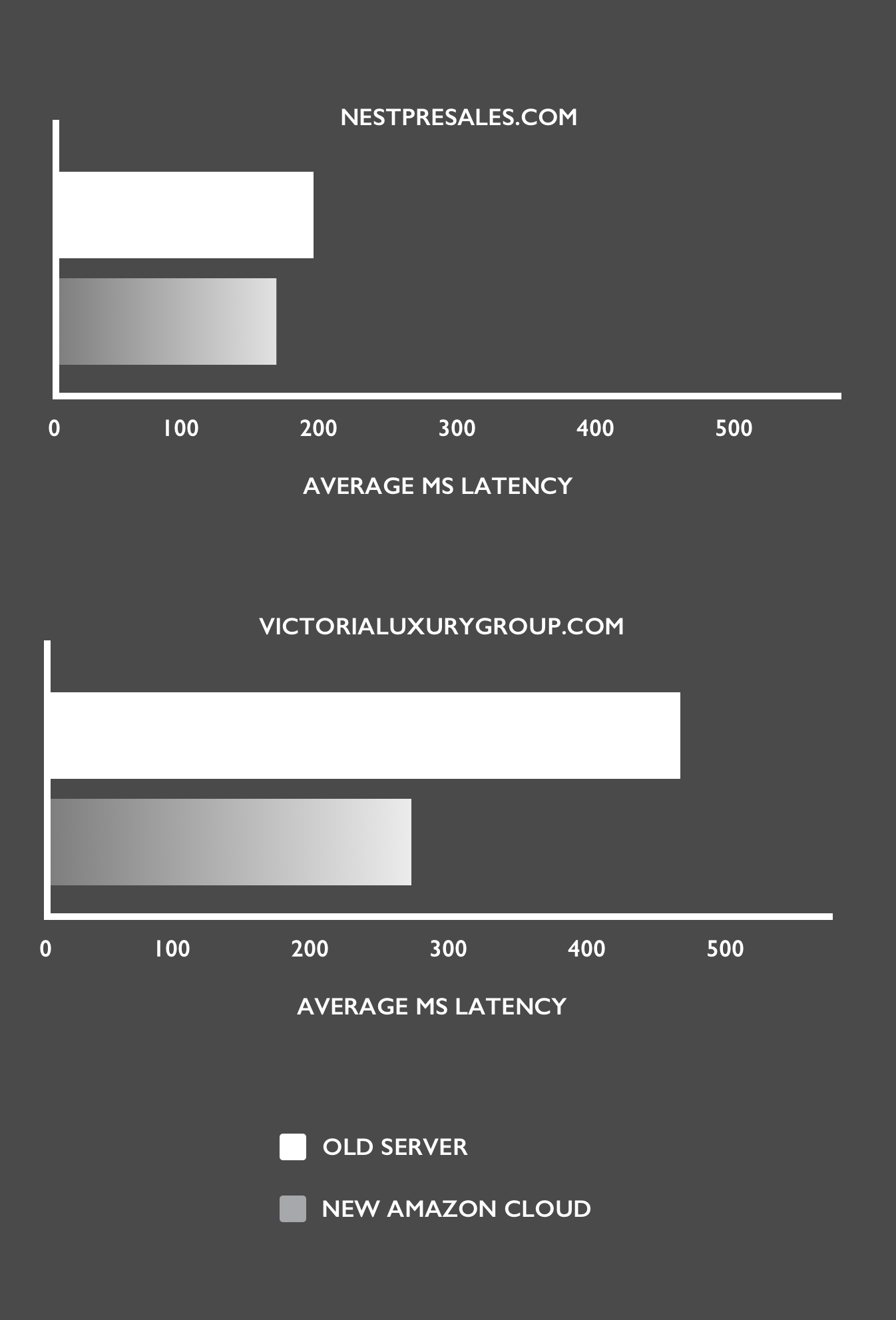 Real estate website speed comparison between old server and new amazon cloud