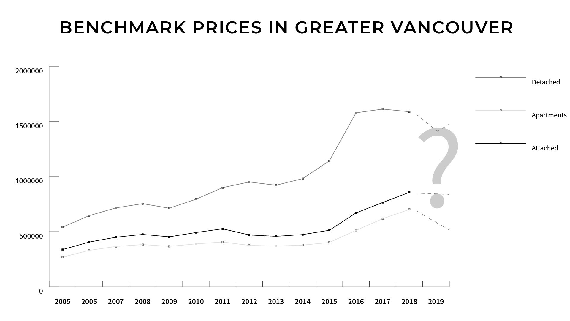 Greater Vancouver Real Estate Prices from 2005 to 2019