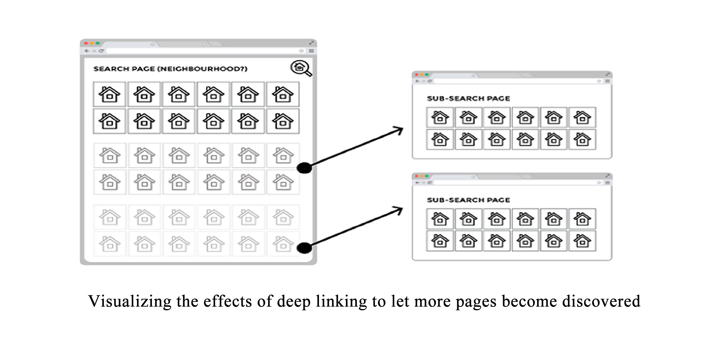 Visualizing the effects of deep linking to let more pages become discovered